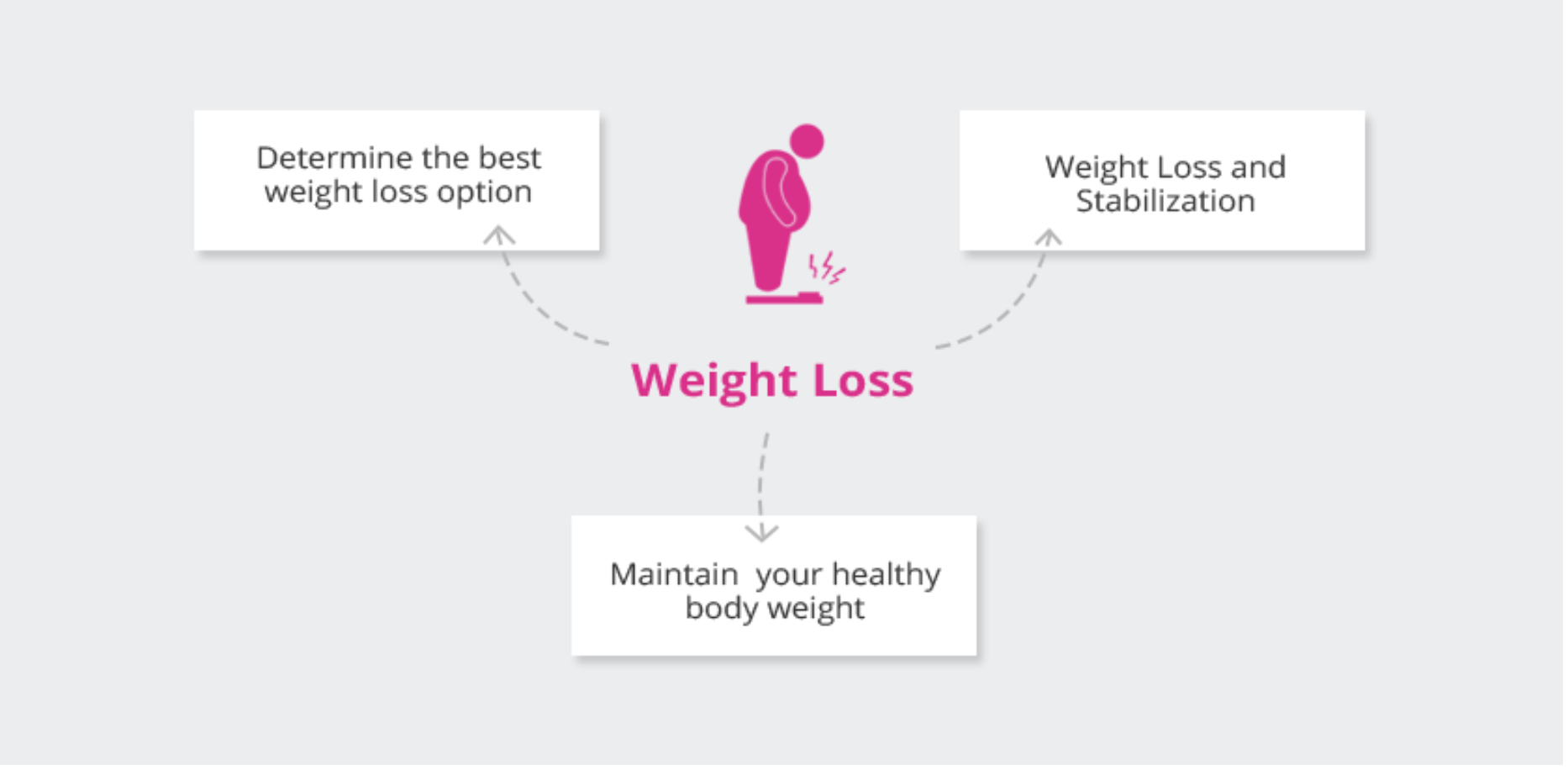 Buckhead Clinic Weight Loss. How does it work. Atlanta